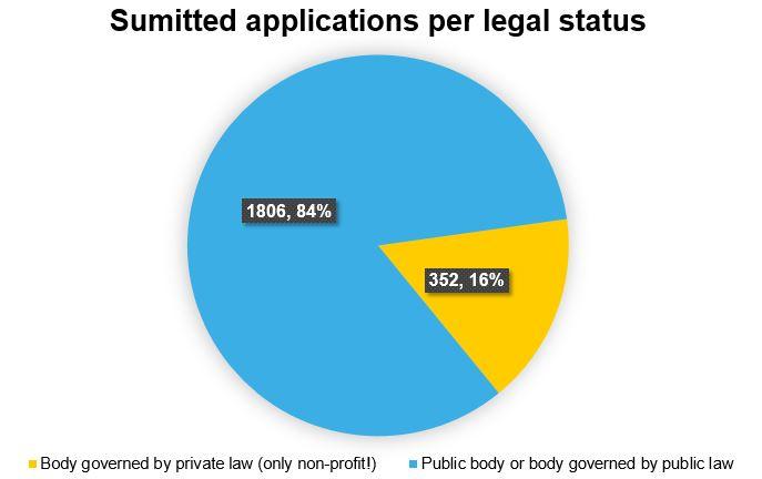 legal_status