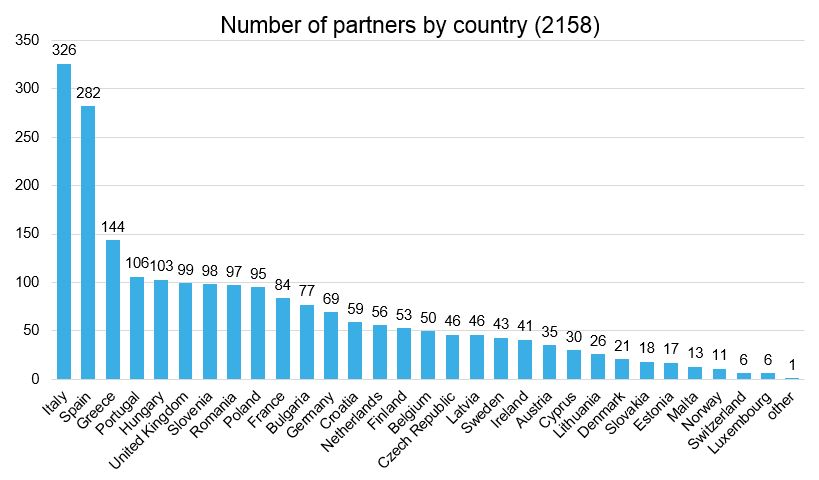 partners_country